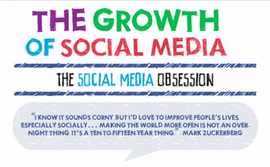 The Growth of Social Media   Search Engine Journal