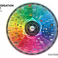 Know the Best Social Platform for Your Content Brian Solis' Conversation Prism [Search Engine Journal]